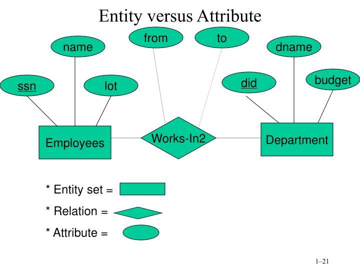 Entity versus Attribute