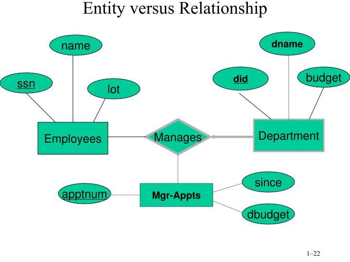 Entity versus Relationship