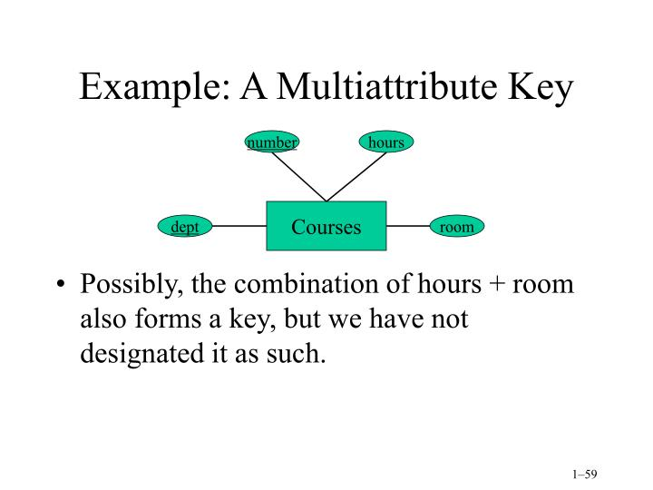 Example: A Multiattribute Key