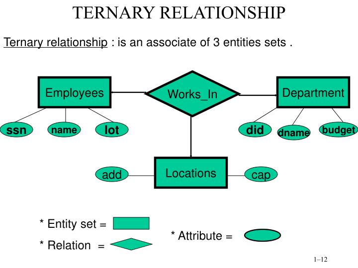 TERNARY RELATIONSHIP