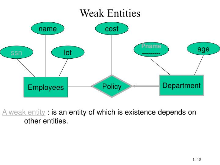 Weak Entities
