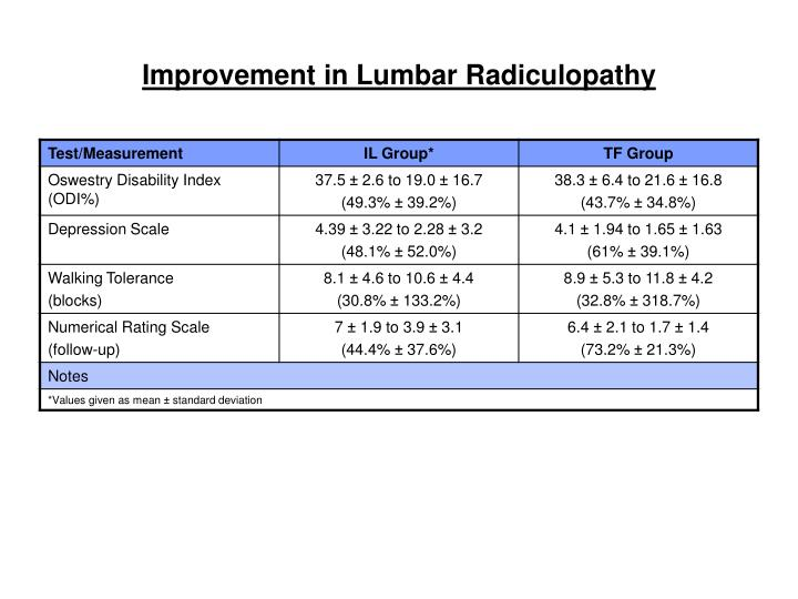 Improvement in Lumbar Radiculopathy