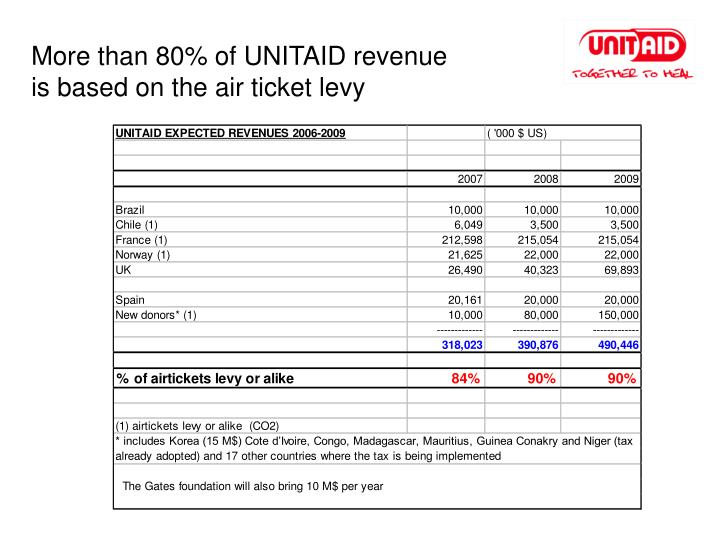 More than 80% of UNITAID revenue