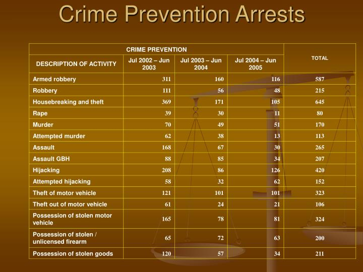 Crime Prevention Arrests