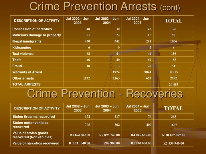 Crime Prevention Arrests