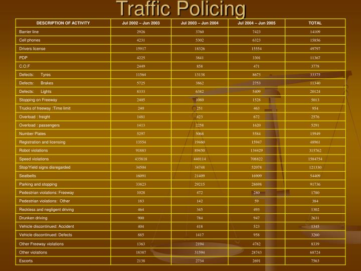 Traffic Policing