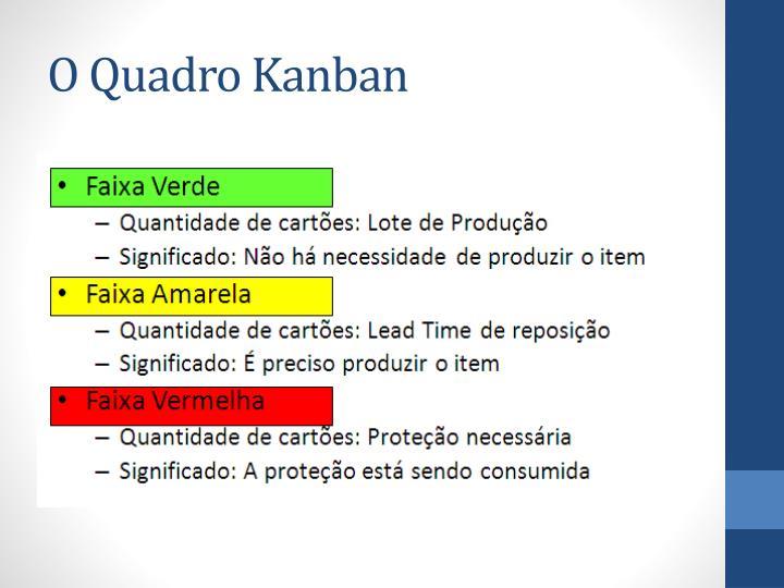 O Quadro Kanban