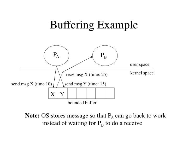 Buffering Example