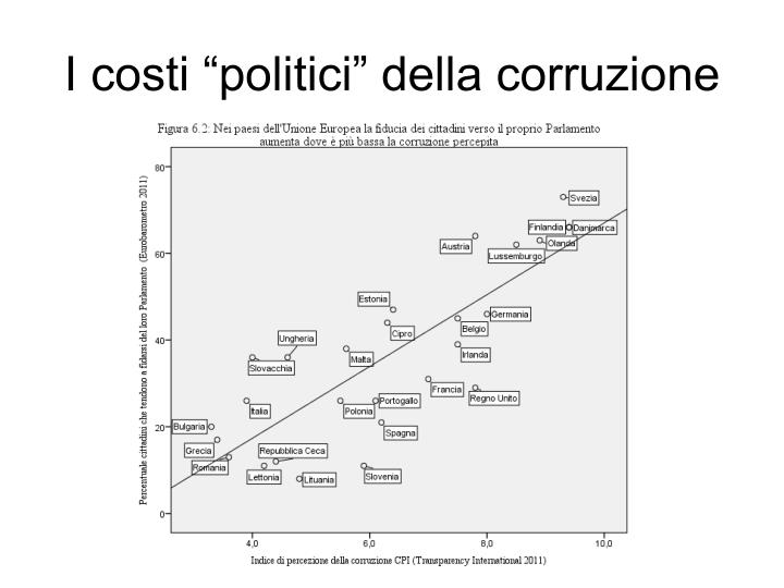 """I costi """"politici"""" della corruzione"""