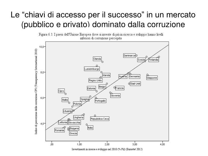 """Le """"chiavi di accesso per il successo"""" in un mercato (pubblico e privato) dominato dalla corruzione"""