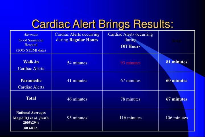 Cardiac Alert Brings Results: