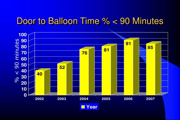 Door to Balloon Time % < 90 Minutes