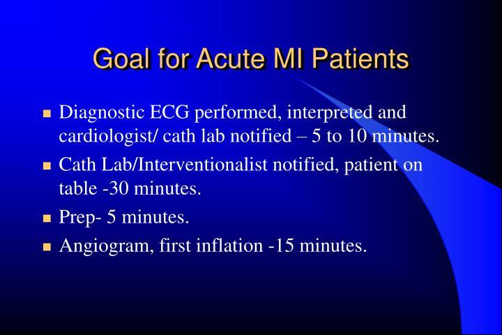Goal for Acute MI Patients