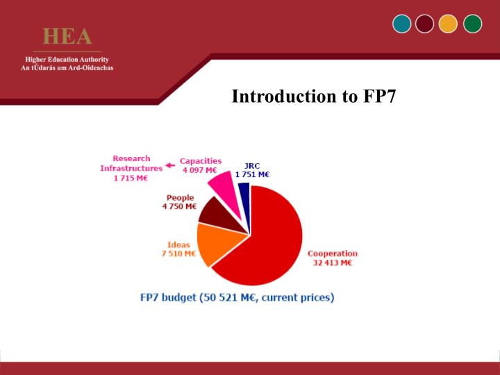Introduction to FP7