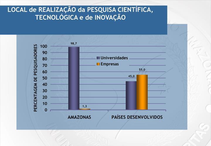 LOCAL de REALIZAÇÃO da PESQUISA CIENTÍFICA, TECNOLÓGICA e de INOVAÇÃO