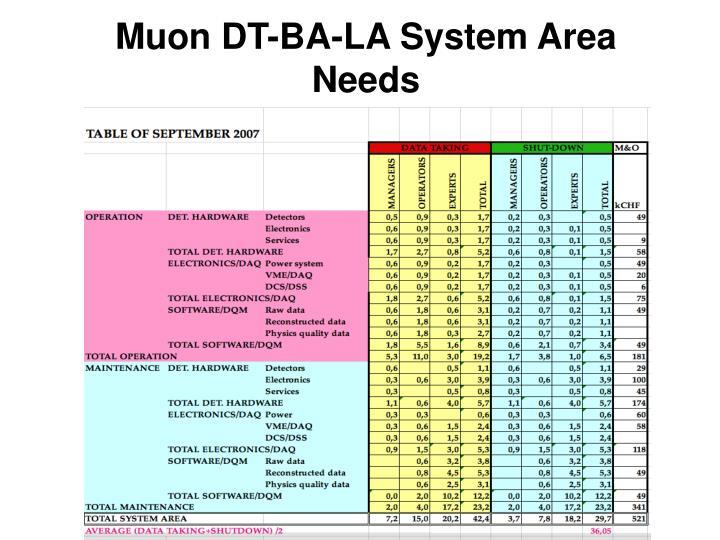 Muon DT-BA-LA System Area Needs