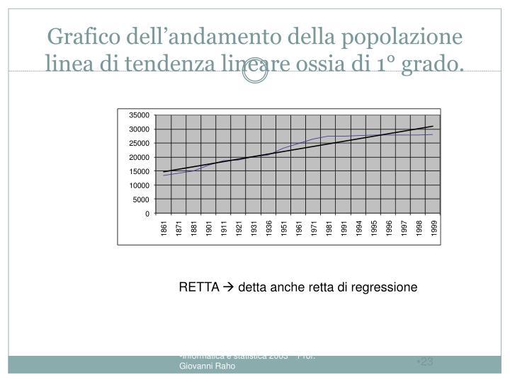 Grafico dell'andamento della popolazione linea di tendenza lineare ossia di 1° grado.
