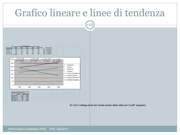 Grafico lineare e linee di tendenza