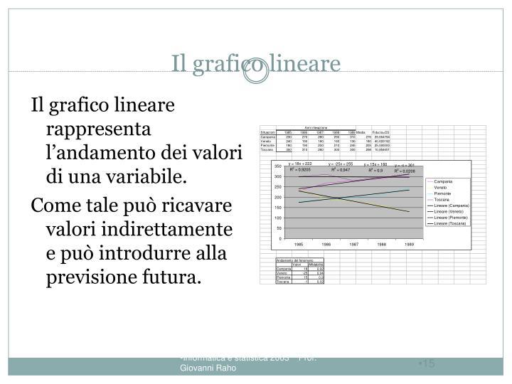 Il grafico lineare