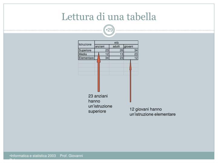 Lettura di una tabella