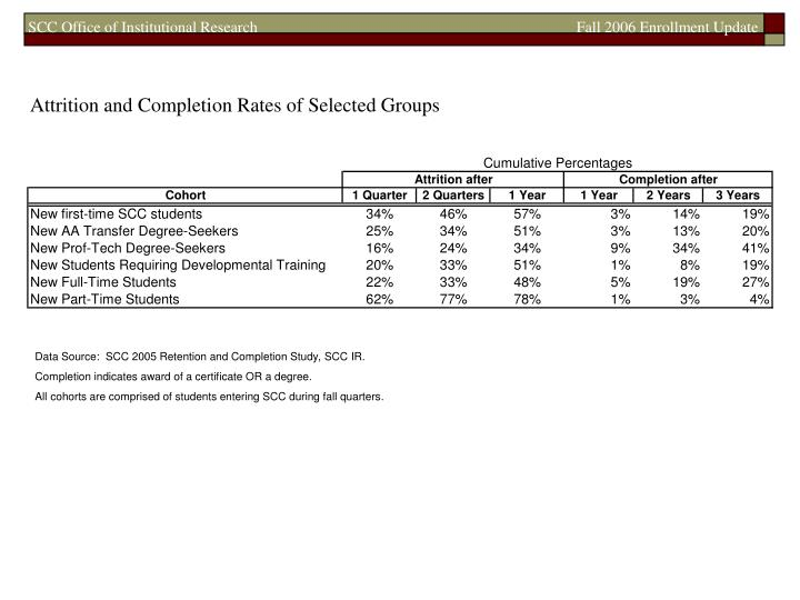 Attrition and Completion Rates of Selected Groups
