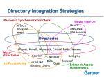 directory integration strategies