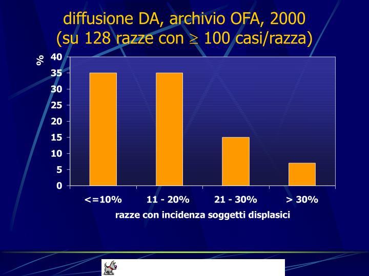 diffusione DA, archivio OFA, 2000
