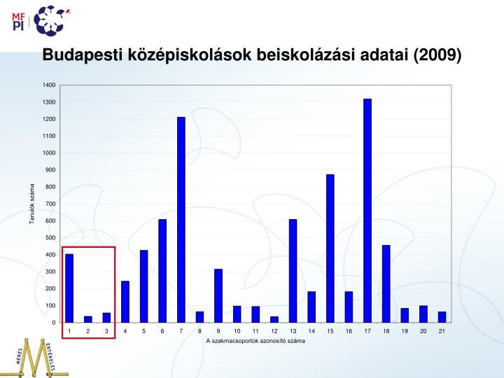 Budapesti középiskolások beiskolázási adatai (2009)