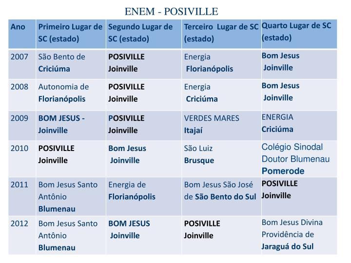 ENEM - POSIVILLE