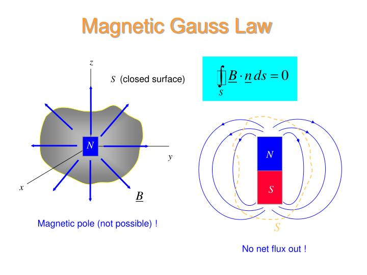 Magnetic Gauss Law