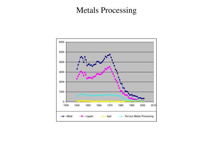 Metals Processing