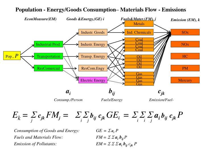 Population - Energy/Goods Consumption– Materials Flow - Emissions
