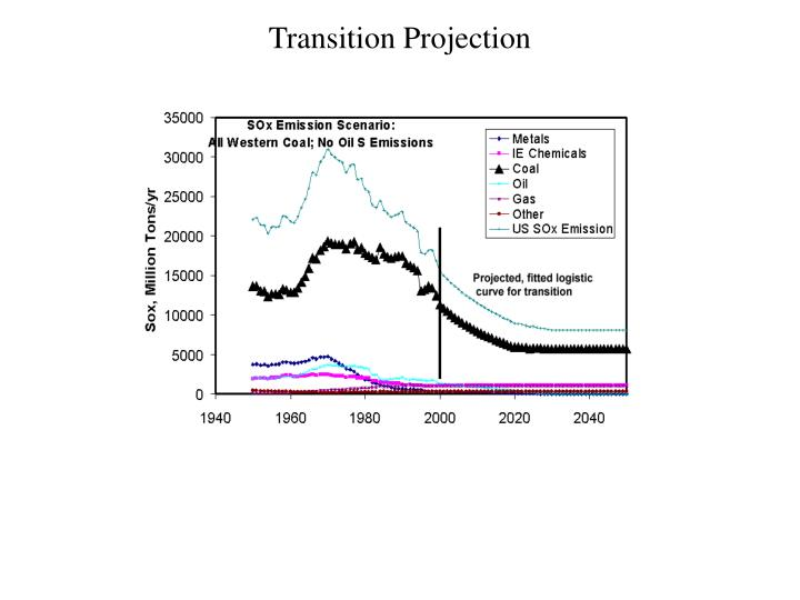Transition Projection