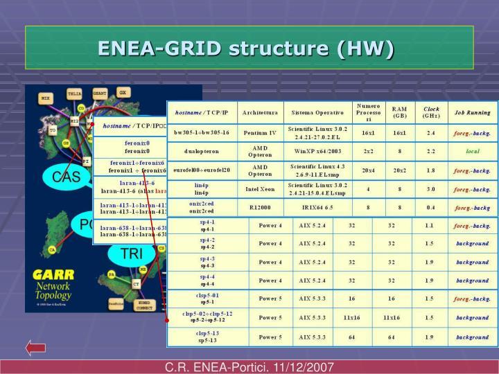 ENEA-GRID structure (HW)