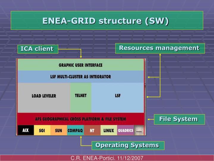 ENEA-GRID structure (SW)