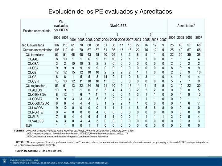 Evolución de los PE evaluados y Acreditados