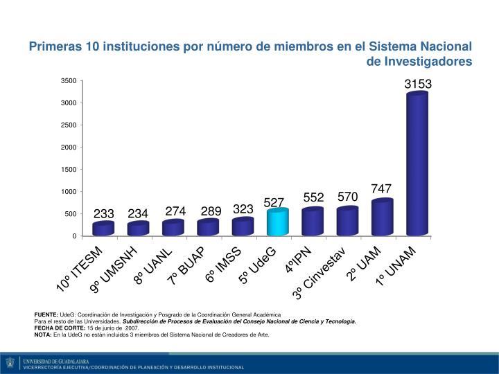Primeras 10 instituciones por número de miembros en el Sistema Nacional de Investigadores