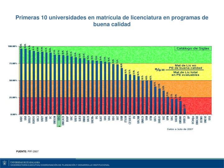 Primeras 10 universidades en matrícula de licenciatura en programas de buena calidad