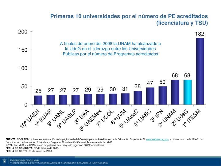 Primeras 10 universidades por el número de PE acreditados