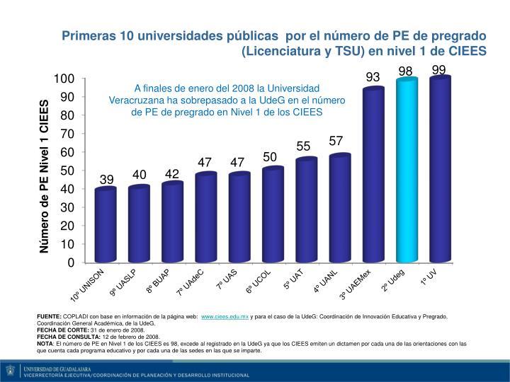 Primeras 10 universidades públicas  por el número de PE de pregrado  (Licenciatura y TSU) en nivel 1 de CIEES