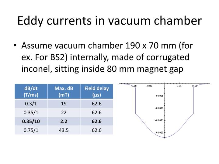 Eddy currents in vacuum chamber
