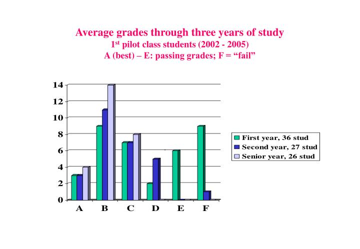 Average grades through three years of study