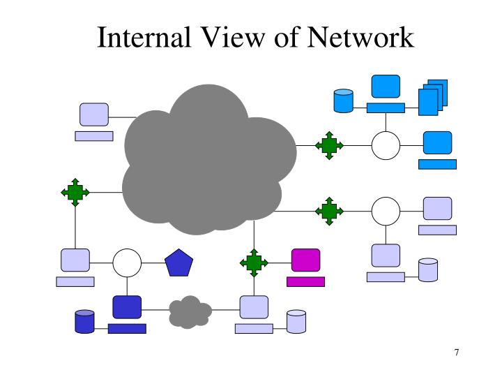 Internal View of Network