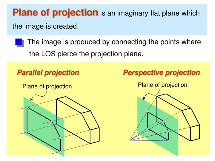 The image is produced by connecting the points where