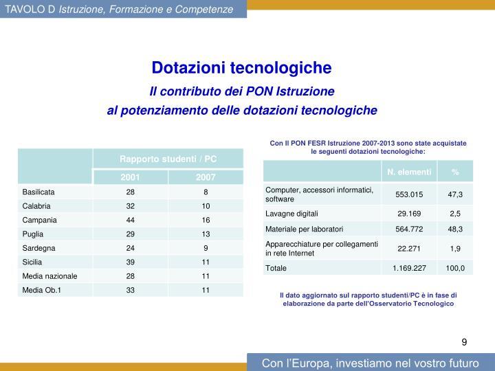 Dotazioni tecnologiche
