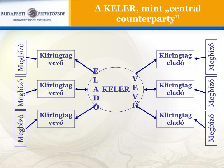 "A KELER, mint ""central counterparty"""