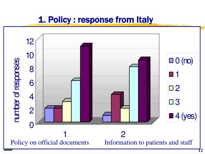 1. Policy : response from Italy
