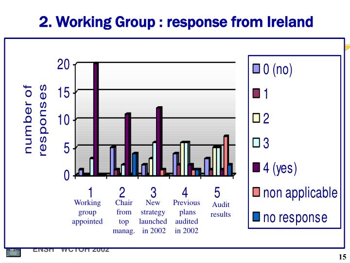 2. Working Group : response from Ireland