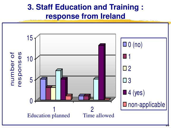 3. Staff Education and Training : response from Ireland