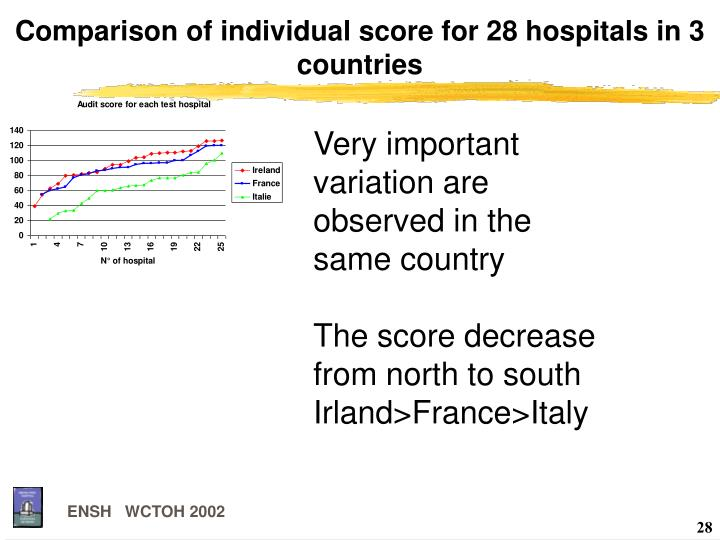 Comparison of individual score for 28 hospitals in 3 countries